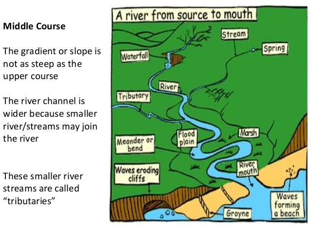 Riversgeographyigcsecgse Healthy Mama Info - Geography rivers